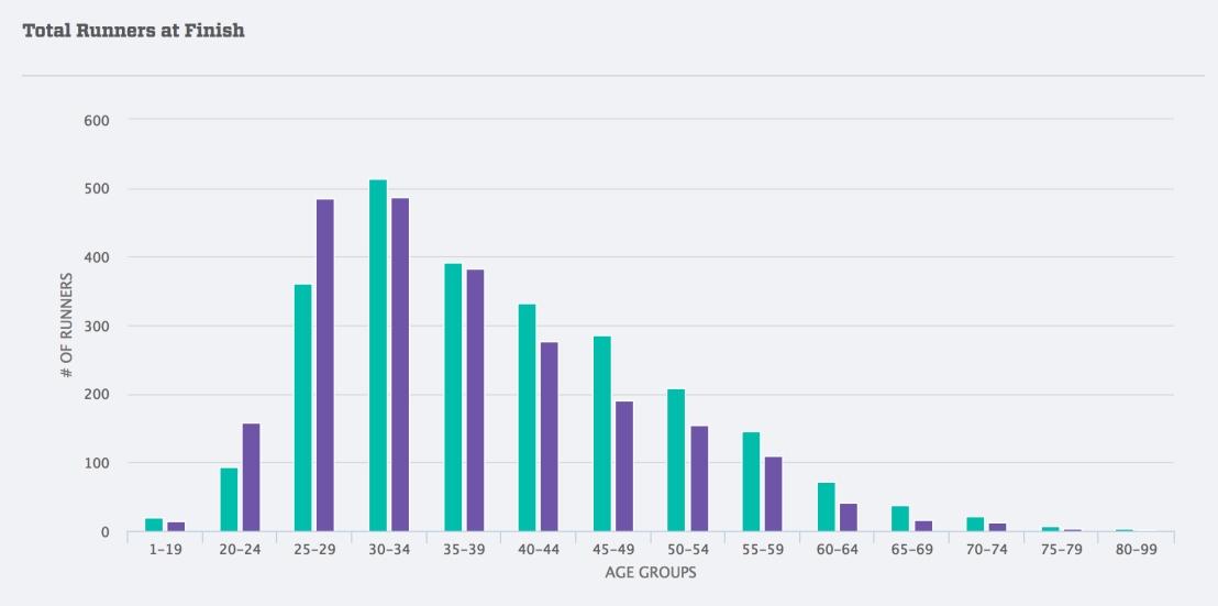 15K gender breakdown