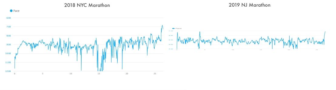 Marathon Pace Garmin Connect Comparison Graph