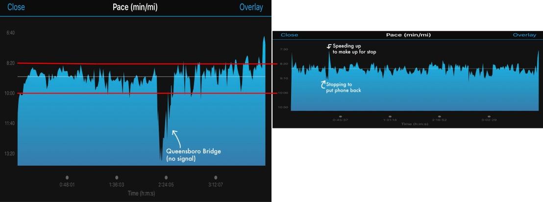 Marathon Pace Graph Comparison