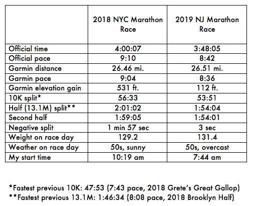 Marathon Race Comparison