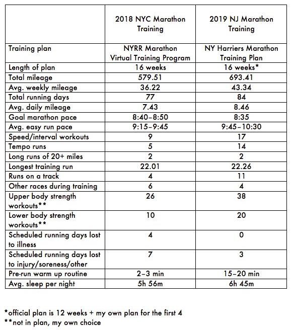Marathon Training Comparison