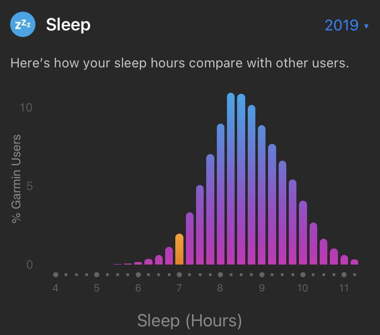 2019Stats_SleepW45-49
