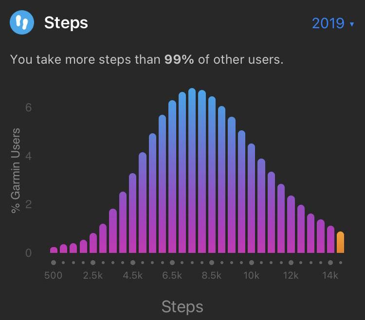 2019Stats_StepsW45-49